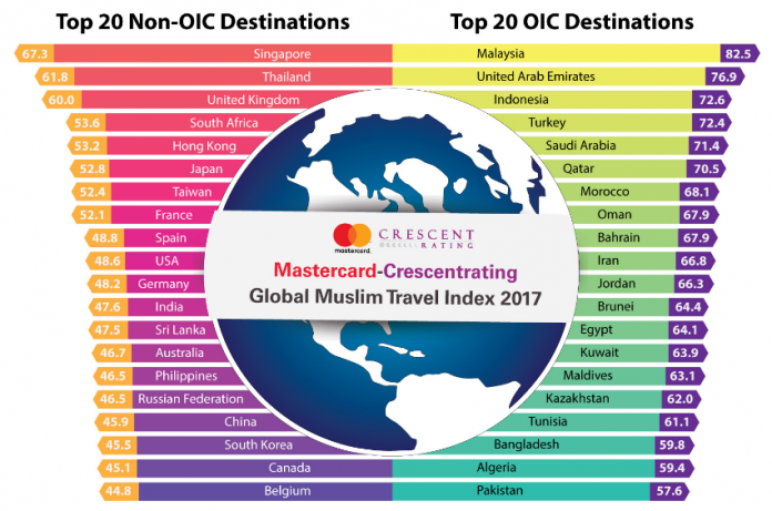 2017 Global Muslim Travel Index (GMTI): Algeria ranked 4th in Africa